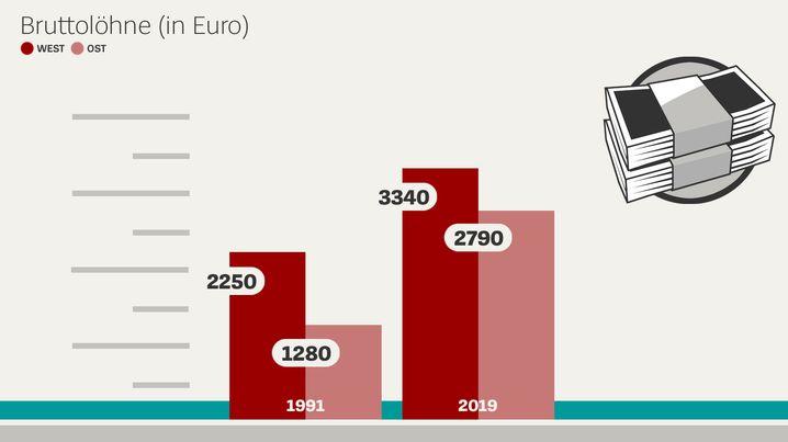 Bruttolöhne in Euro (Statistisches Bundesamt)