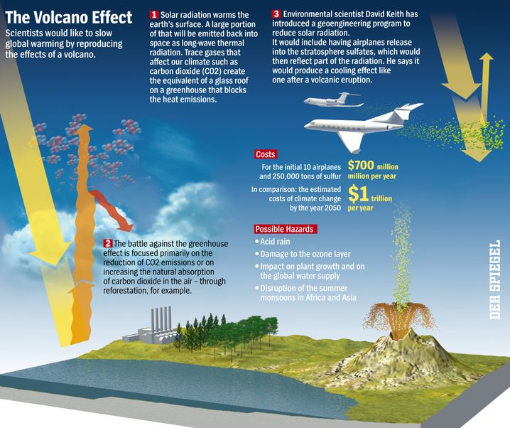 Graphic: Scientists would like to slow global warming by reproducing the effects of a volcano.