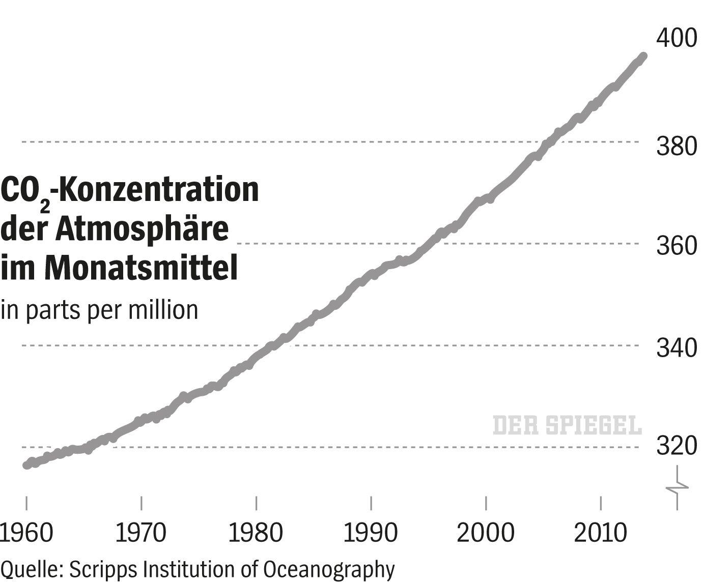 SPIEGEL 9/2015 Grafik Klimawandel / CO2-Konzentration