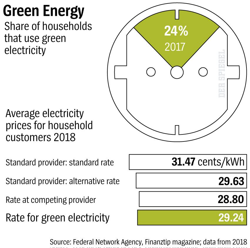 Graphic Green Energy - DER SPIEGEL 29/2019 S. 15