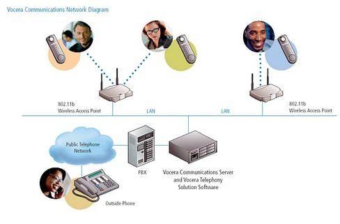 Vocera-Netzwerk: WLAN, Spracherkennung und Voice-over-IP