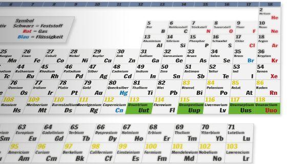Periodensystem: Hier haben die vier Elemente noch vorläufige Namen