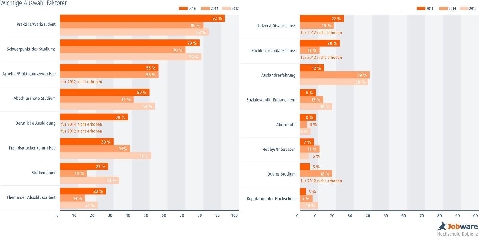 EINMALIGE VERWENDUNG Diagramme / Studienbroschüre
