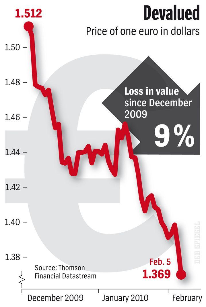 Graphic: Euro-dollar exchange rate