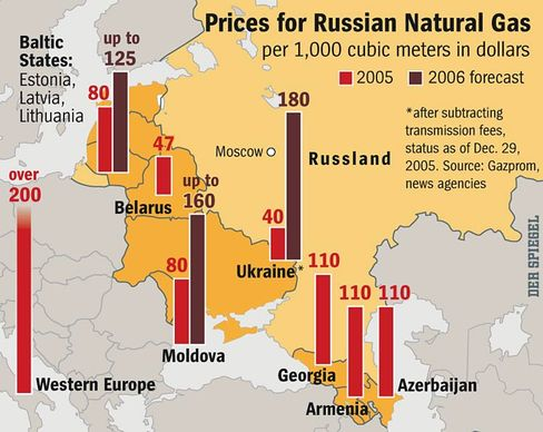 A comparison of how much various countries pay for Russian gas.