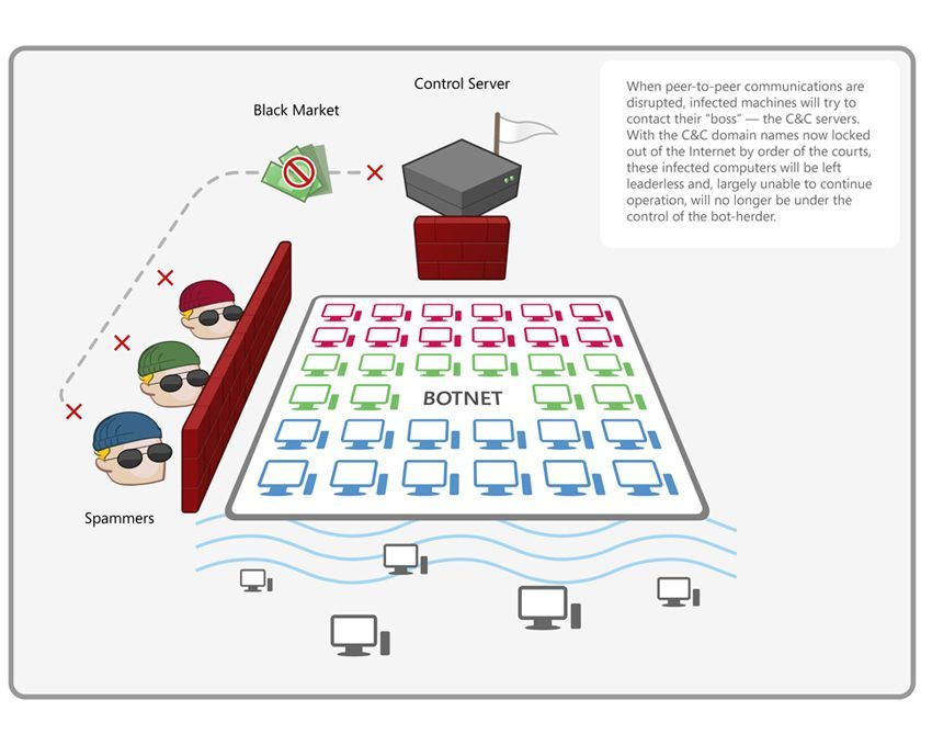 GRAFIK Microsoft / Botnet