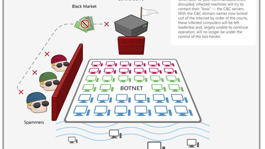 So funktioniert ein Botnet (Archivbild): Vier Jahre Haft für 30 Millionen infizierte Rechner