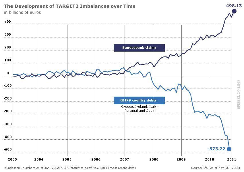 ENGLISH VERSION GRAFIK - The Development f TARGET2 Imbalances over Time