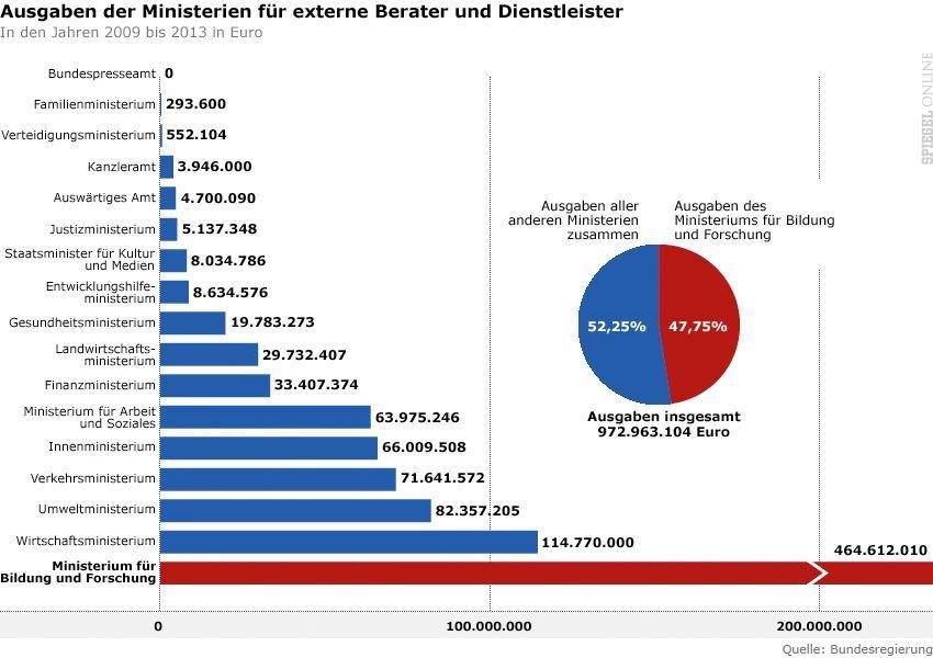 Grafik Ausgaben der Ministerien für externe Berater und Dienstleister