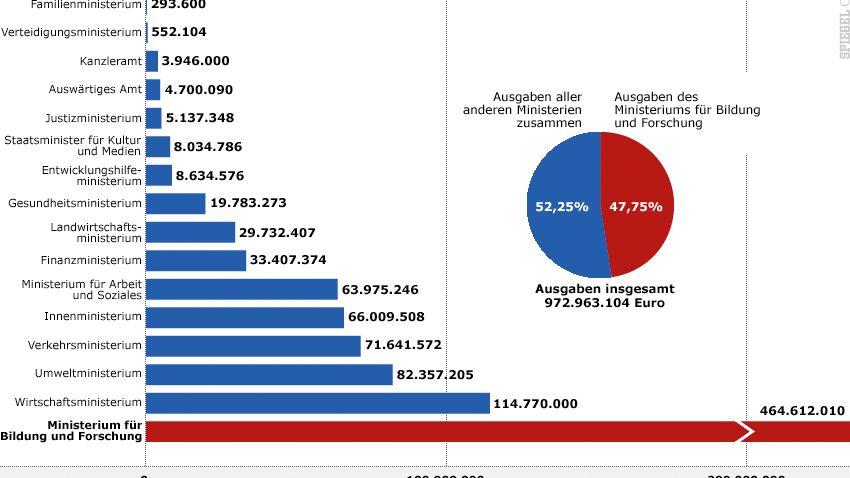 Grafik: Ausgaben der Bundesministerien für externe Berater