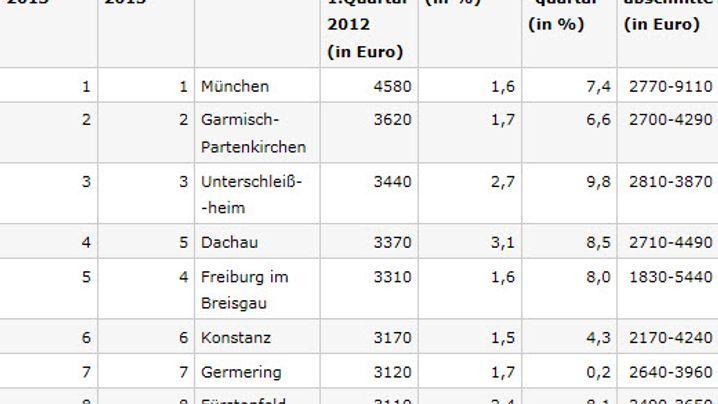 Tabellen: Preis- und Mietenentwicklung in deutschen Städten