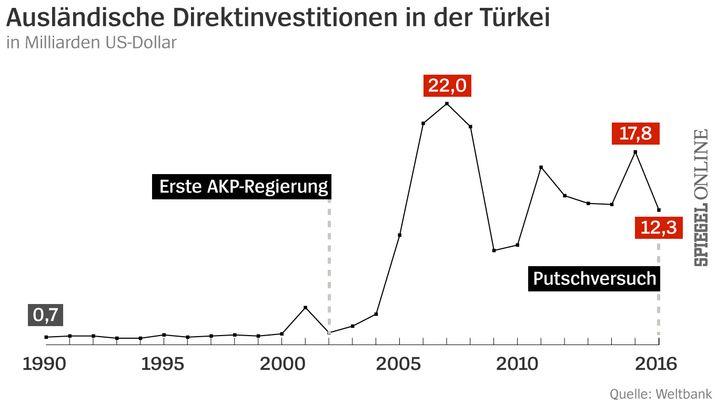 Türkei: Erdogans Bilanz in 10 Grafiken