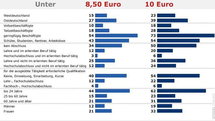 DIW-Studie: Was 8,50 Euro bringen würden