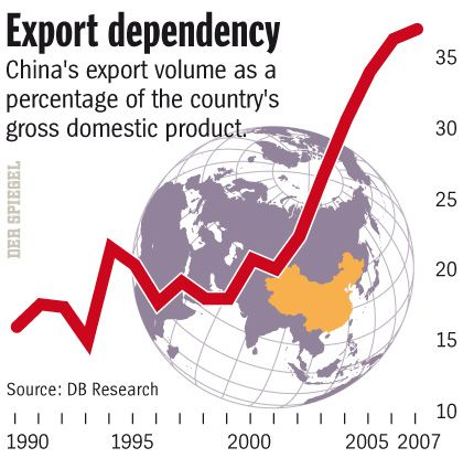 Graphic: Enormous dependency
