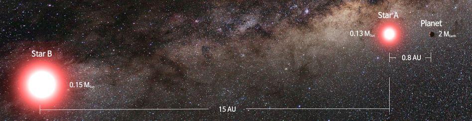 Illustration: Der neu entdeckte Planet (ganz rechts) kreist nur um einen der Sterne des Doppelsternsystems (rechts)
