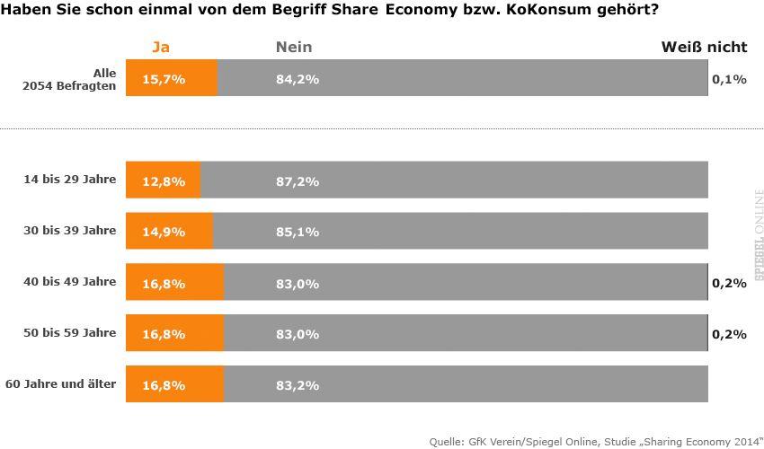 Share Economy 1