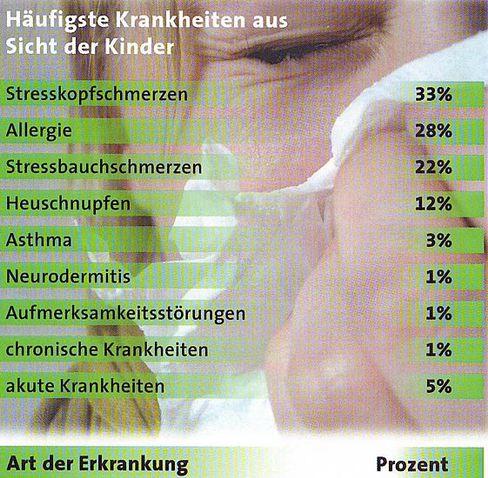 Kinder-Krankheiten: Stress liegt vorn