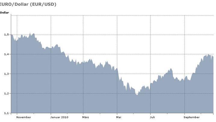 Grafiken: Kursentwicklung von Euro, Yen & Co