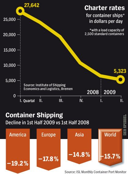 Graphic: A Decline in Shipping