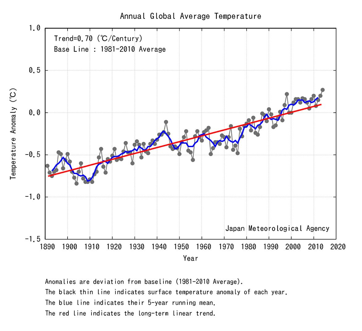 EINMALIGE VERWENDUNG Five Warmest Years