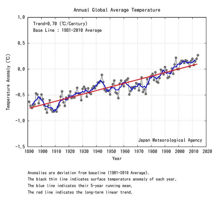 Globale Erwärmung: Die JMA-Grafik zeigt die Abweichung der weltweiten Durchschnittstemperatur vom Durchschnitt zwischen 1981 bis 2000