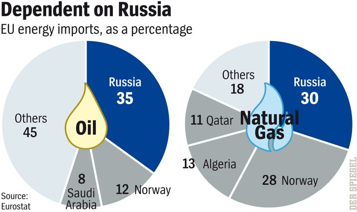 Graphic: European Union oil and natural gas imports