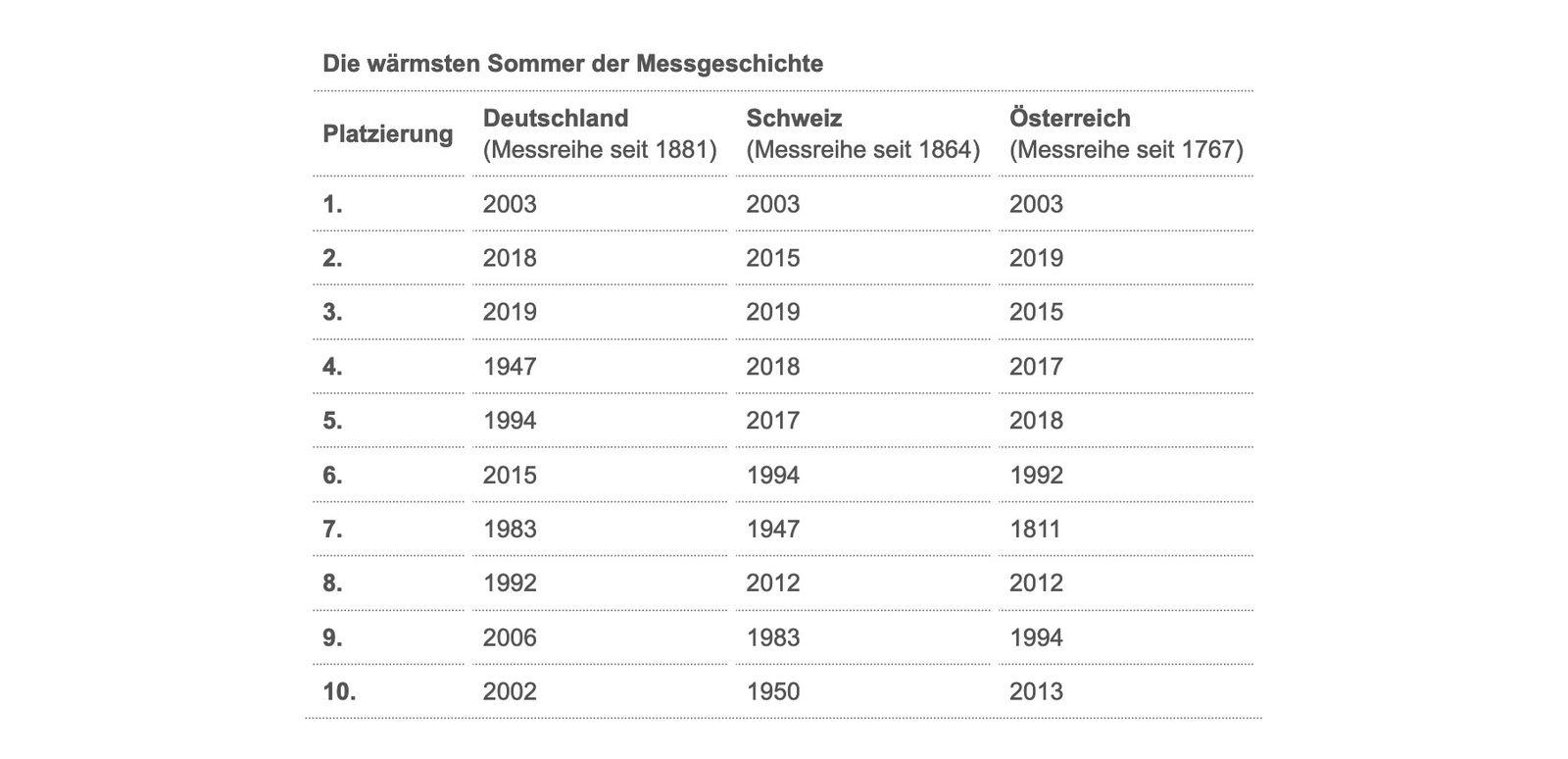 Die wärmsten Sommer der Messgeschichte