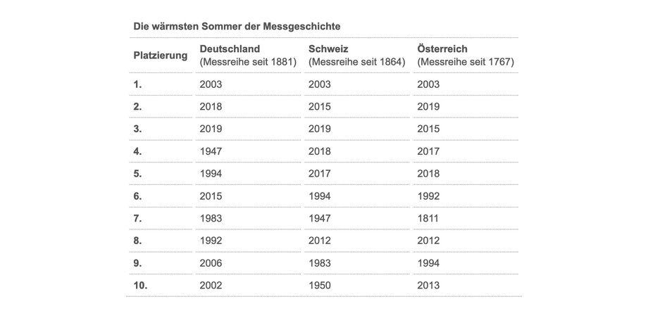 Laut den Messungen des Deutschen Wetterdienstes lagen die wärmsten Sommer seit der ersten Wetteraufzeichnung in den vergangenen 20 Jahren