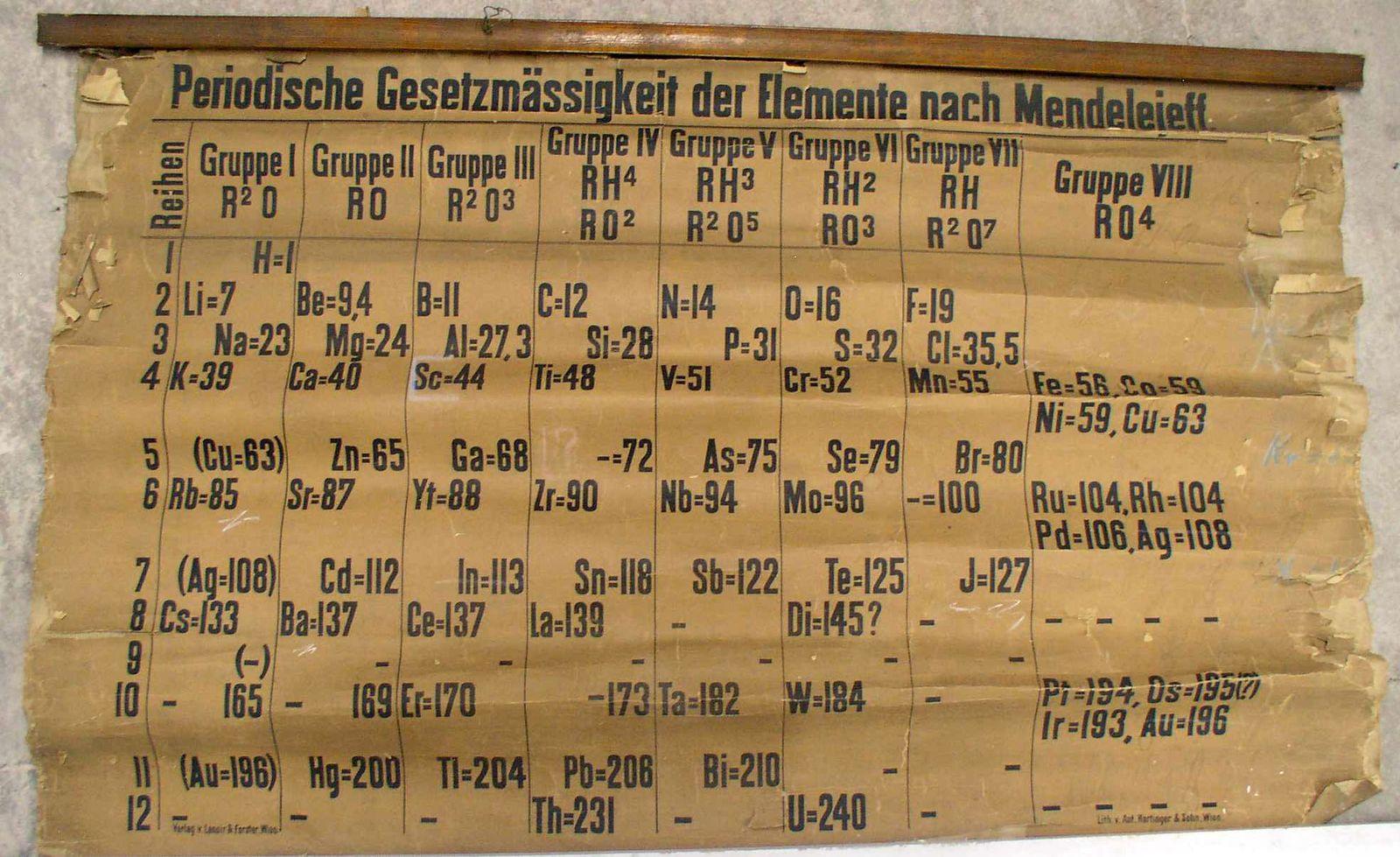 EINMALIGE VERWENDUNG Perioden System