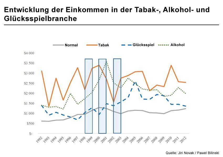 Grafik 1 The Compensation Premium in âSinâ Industries
