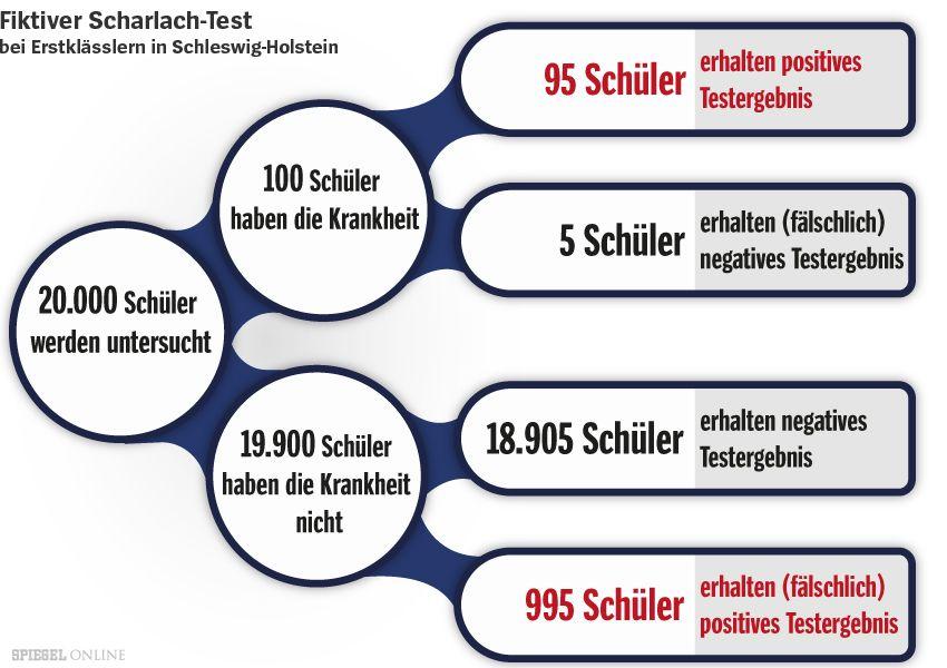 Fiktiver Scharlach Test
