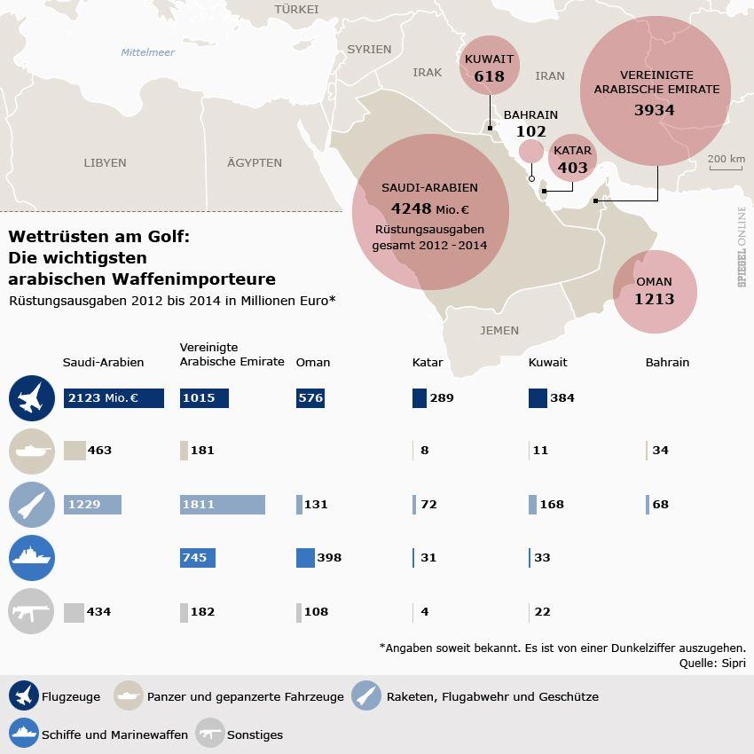 Karte - Wettrüsten am Golf - Die wichtigsten arabischen Waffenimporteure 2012 bis 2014