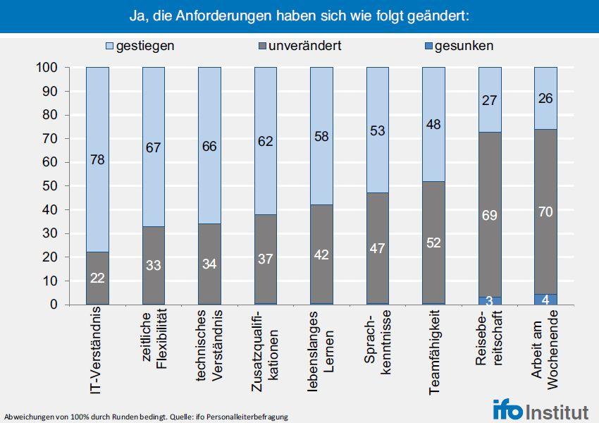 EINMALIGE VERWENDUNG KaSP ifo Personalleiterbefragung 3. Quartal 2015