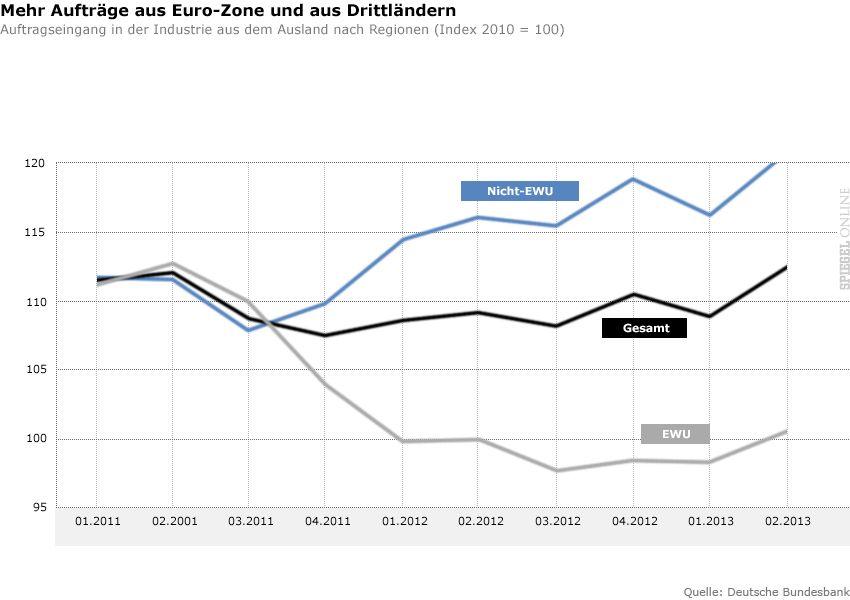 Aufträge im Eurozone