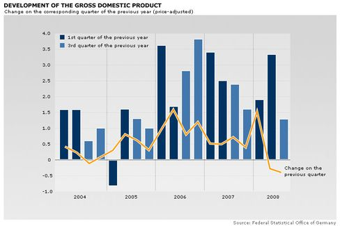 Die BIP-Entwicklung in Deutschland