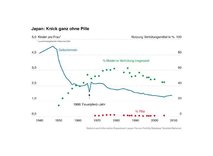 Entwicklung der Geburtenrate in Japan sowie Nutzung der Pille und anderer moderner Verhütungsmittel