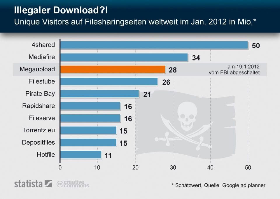 Filesharing / Statistik / Januar 2012 /Statista