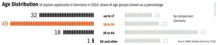 Graphic: Age distribution of asylum-seekers in Germanyy in 2014