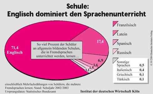 Unterricht: Welche Sprachen deutsche Schüler lernen