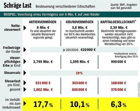 Modellrechnung: Geld-, Grund- und Kapitalerbe im Vergleich