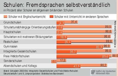 Fremdsprachen: Überall in Deutschland auf dem Vormarsch