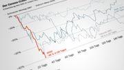 Der schnellste Börsencrash der Geschichte