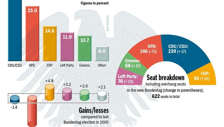 Graphics Gallery: Results of the German Election