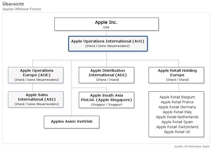 Apples Offshore-Firmen / aoi