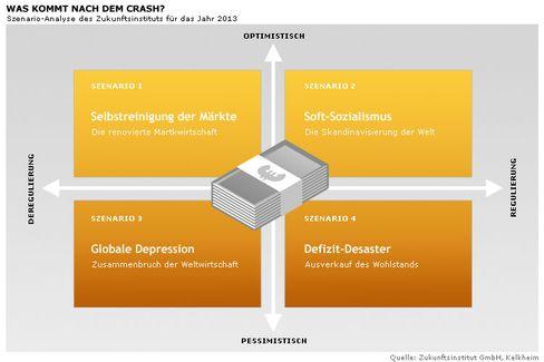 Blick ins Jahr 2013: Vier Szenarien für die künftige Welt