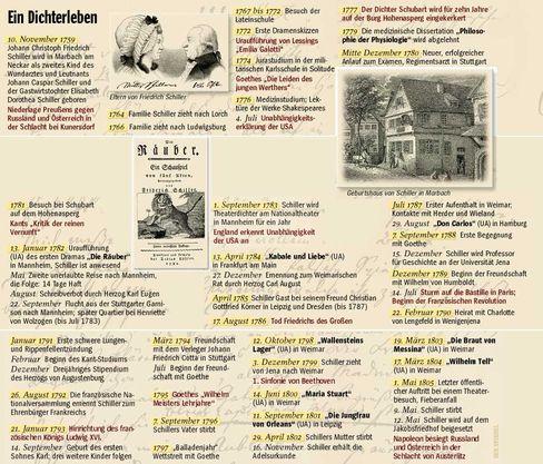 Schiller - ein Dichterleben
