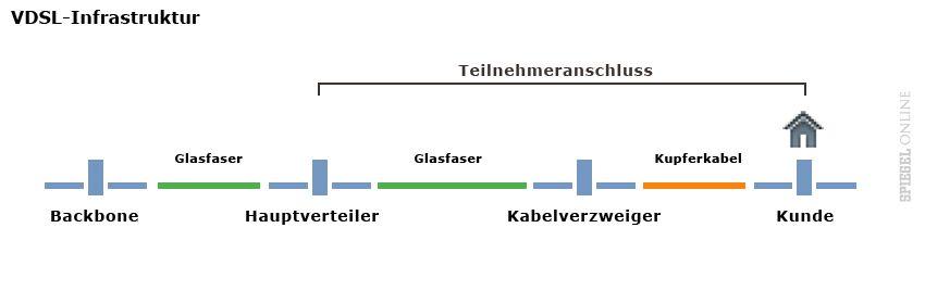 Grafik VDSL-Anschluss