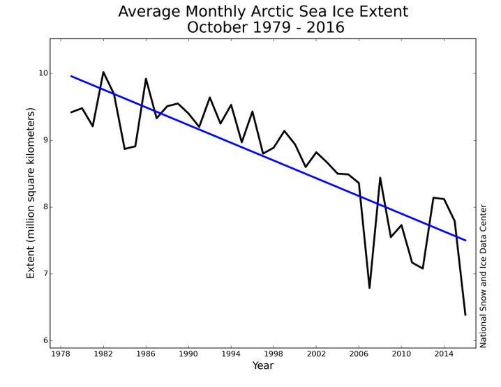 Monatlich gemessene Ausdehnung des arktischen Meereises seit 1979