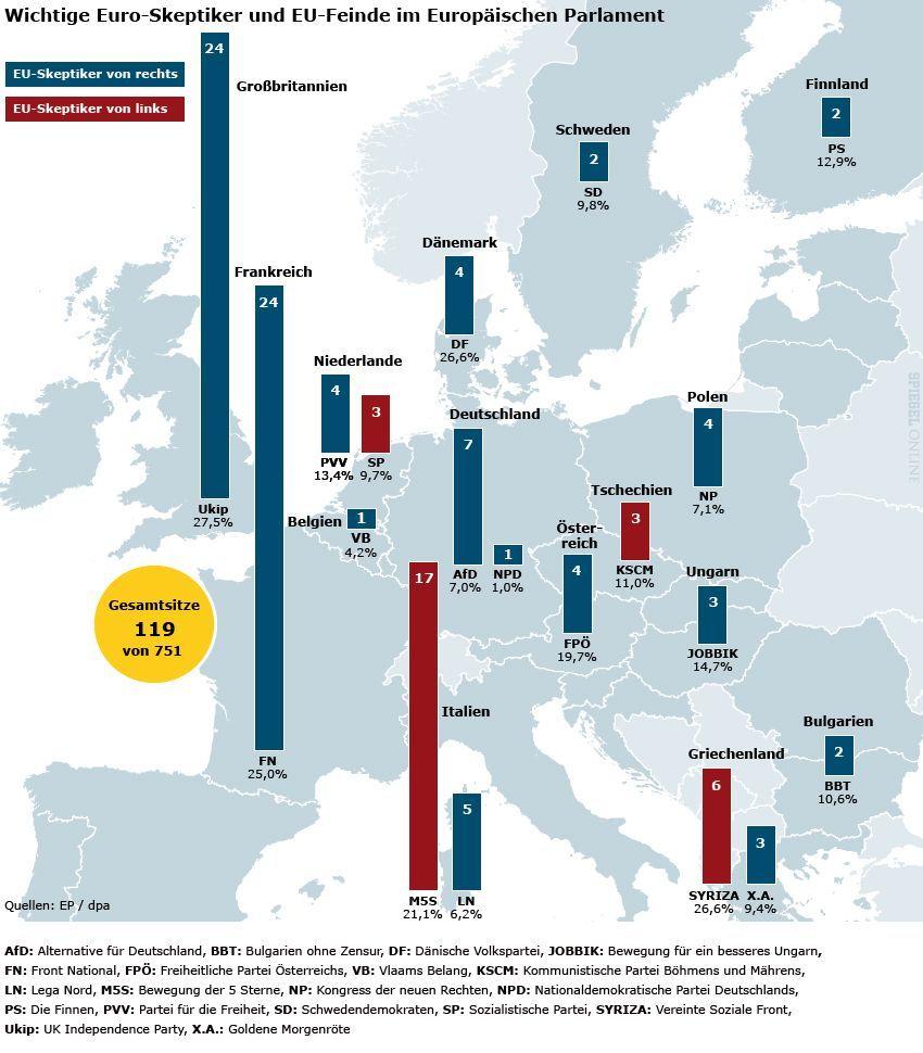 GROSSE VERSION von Motiv 701791 - Grafik Karte - Europa - Wichtige Euro-Skeptiker und EU-Feinde im Europäischen Parlament