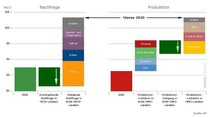 Grafiken: Wo kommt 2030 unsere Energie her?
